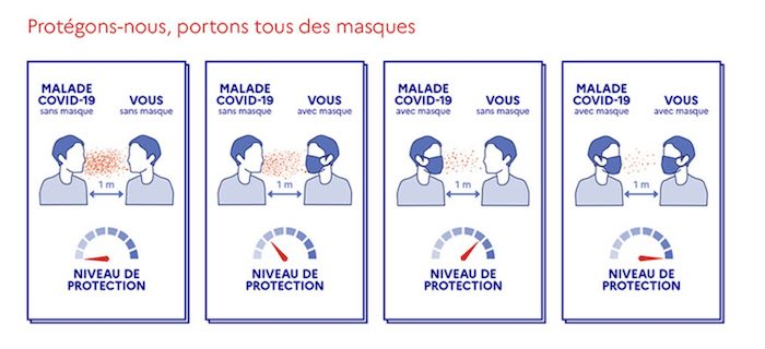 masque covid chirurgical protection niveau