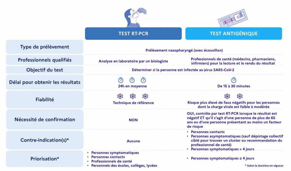 différence test par antigénique